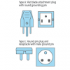Power plugs around the world