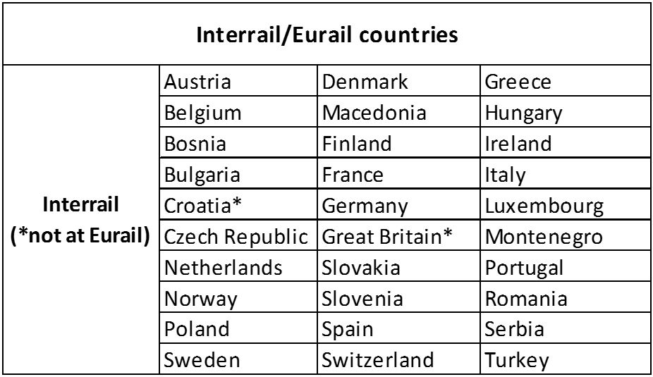 countries at Interrail and Eurail