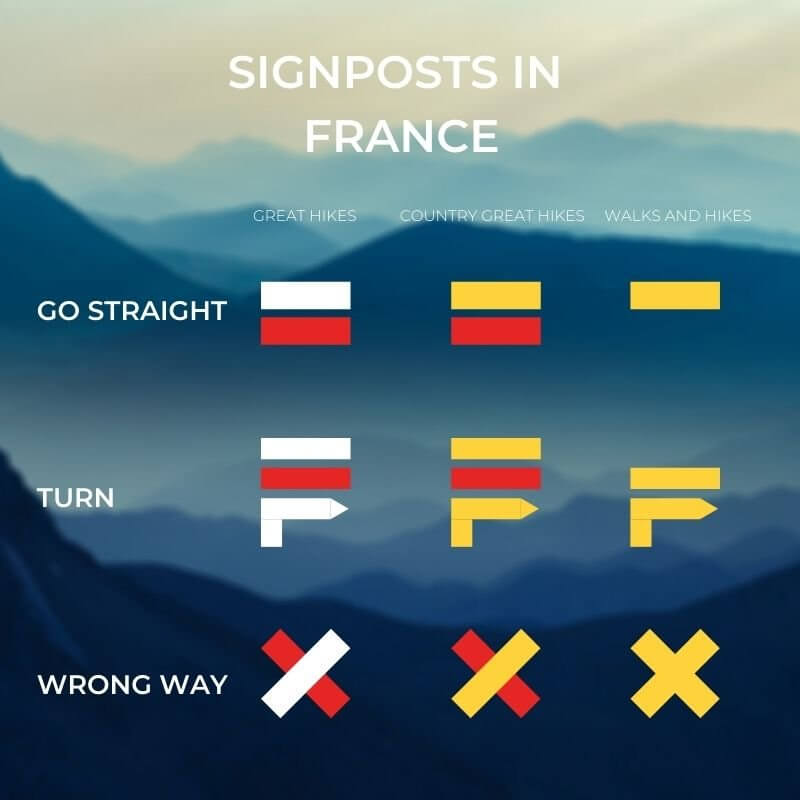 SIGNPOSTS IN FRANCE